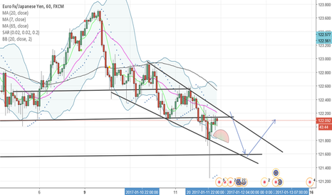 EURJPY: possible bullish breakout eur jpy