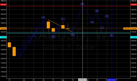 XAUUSD: Expanding on the 2 month old publish.