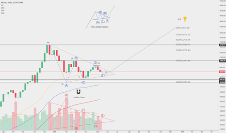 BTCUSD: Stranger Things