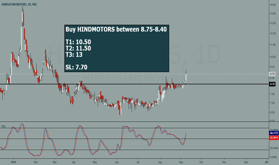 HINDMOTORS: HINDMOTORS buy setup