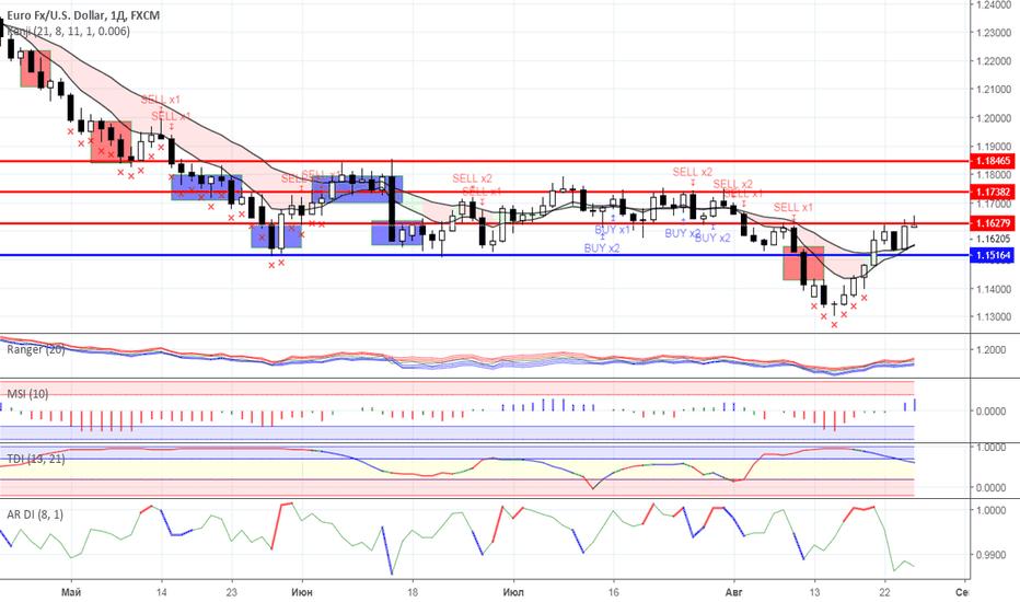 EURUSD: Диапазонная торговля: валютный рынок на 27.08.2018 года