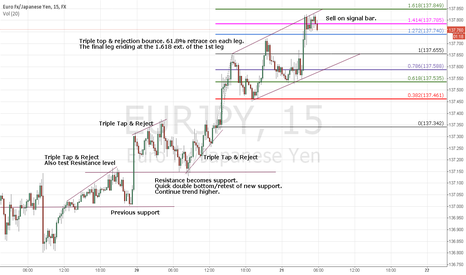 EURJPY: Yuppy sell opportunity