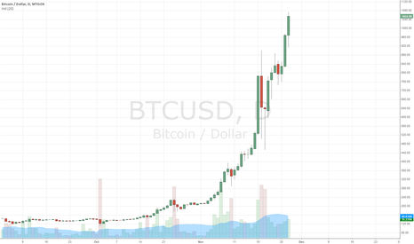 BTCUSD: Bitcoin BTCUSD Sort 10 dec