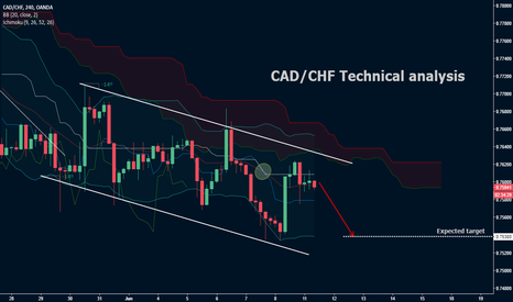 CADCHF: CAD/CHF Technical analysis