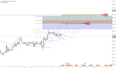 USDCHF: USDCHF Trend Continuation