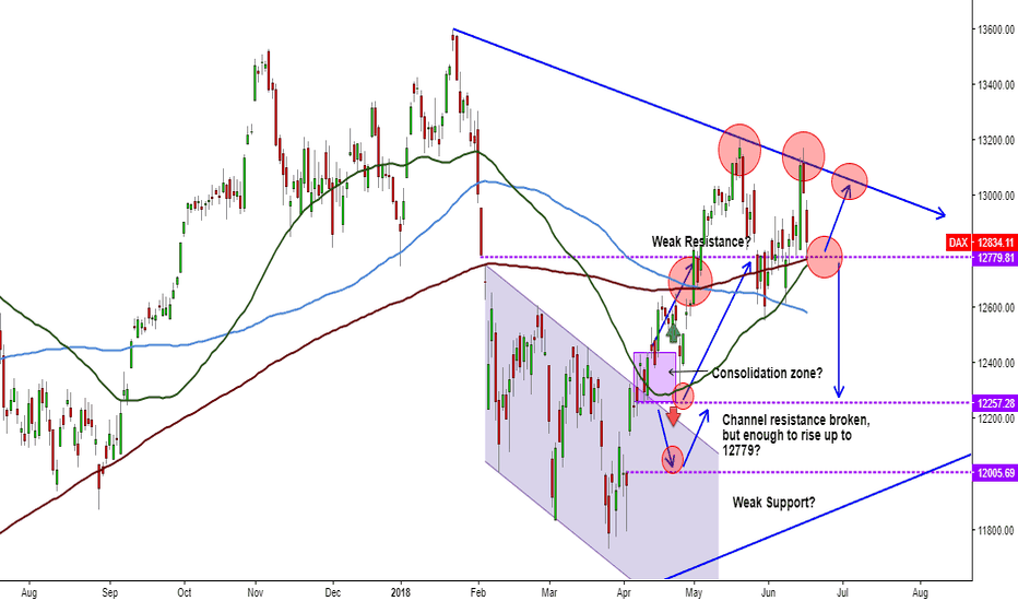 DAX: DAX without supports?