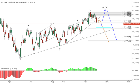USDCAD: USDCAD my two counts