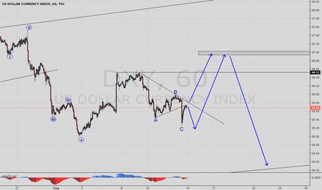 DXY: DXY - Dollar index setups
