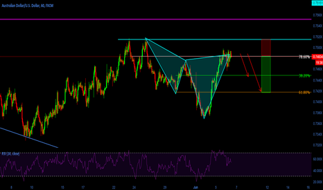 AUDUSD: Nice Cypher pattern completion
