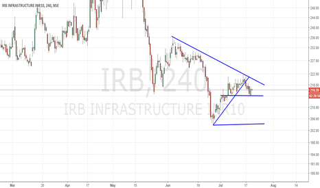 IRB: Possible short set up for Short term
