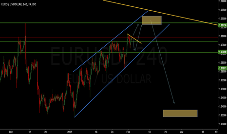 EURUSD: EUR/USD very short term buy then sell
