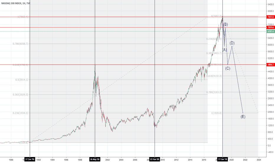 NDX: 10-летний цикл