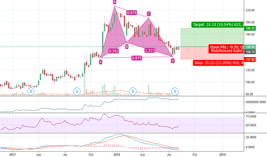 MINDACORP: Minda Corp Bullish Bat long setup