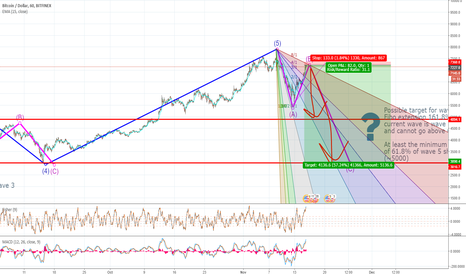 BTCUSD: Possible bitcoin short into wave C