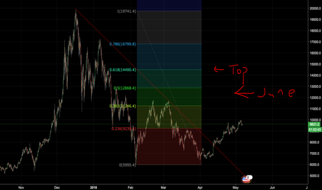 BTCUSD: The trend continues