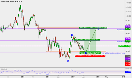 CADJPY: 7950 will be good price to get long