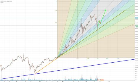 BTCUSD: Could Bitcoin still be a Mega Bull Bubble?