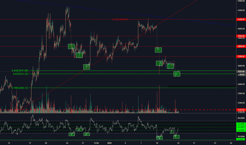 BTCUSD: Is Bitcoin secretly bullish?