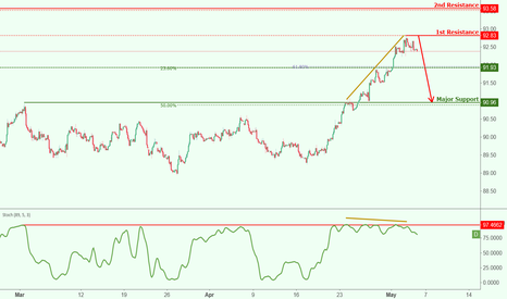 DXY: USDX reacted off resistance, further potential drop!