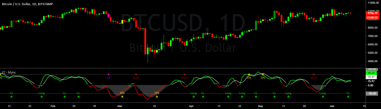 bitcoin misery index tradingview
