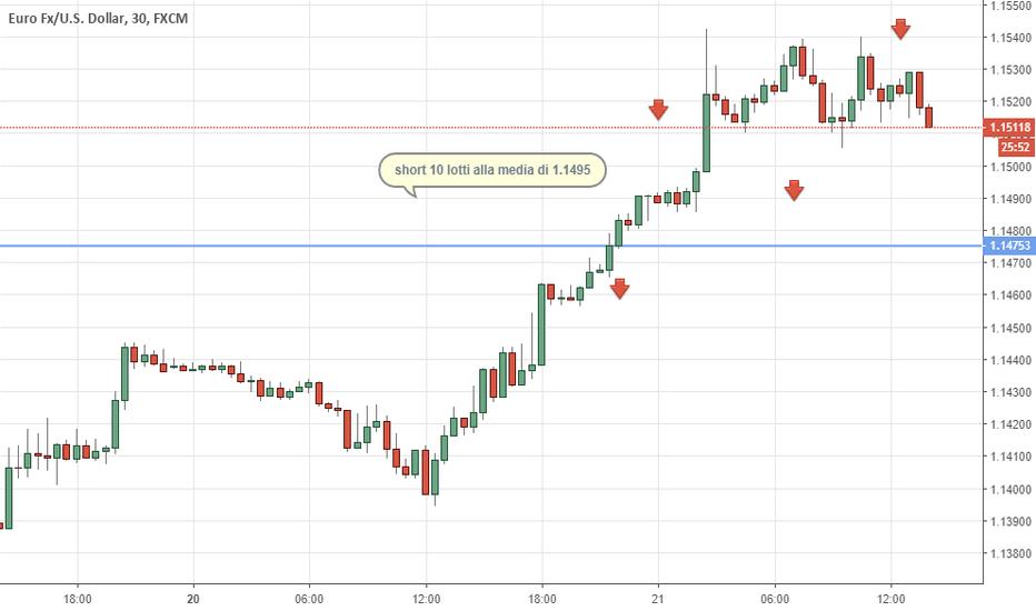 EURUSD: Eur/usd gestione dello short on top