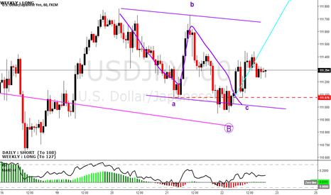 USDJPY: USDJPY did exactly what expected and now go up.