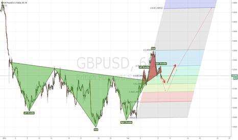 GBPUSD: GBP/USD plan