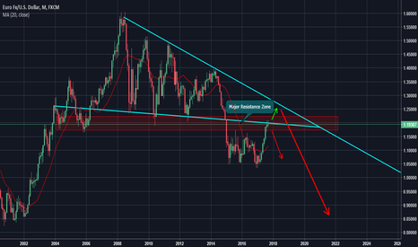 EURUSD: EUR/USD Monthly Analysis