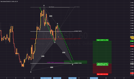 NZDUSD: My thoughts on the future for NZD/USD