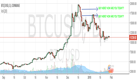 BTCUSD: HOW ARE YOU TODAY??