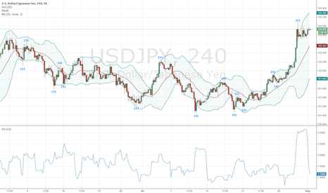 USDJPY: Wave 5 Peak In Place