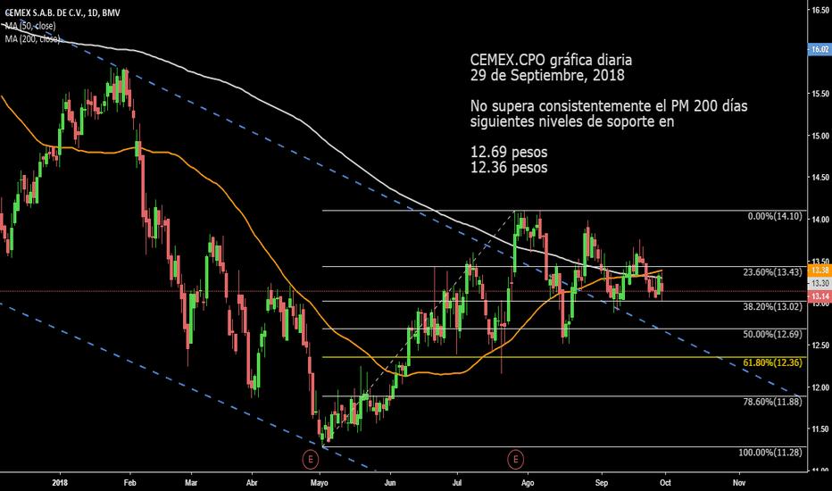 CEMEX/CPO: CEMEX.CPO no supera consistentemente el PM 200 días