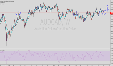 AUDCAD: AC LONG