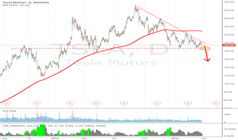 TSLA: Excellent short on TSLA