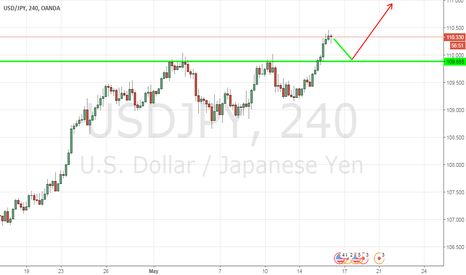 USDJPY: Strategy USD/JPY