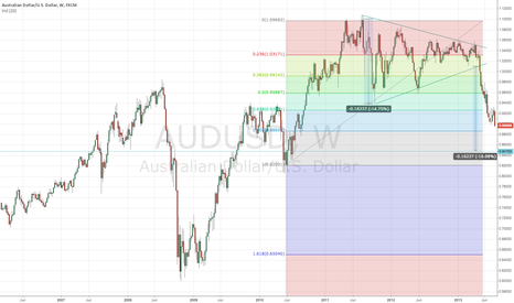 AUDUSD: AUSUSD BEARISH SIGN
