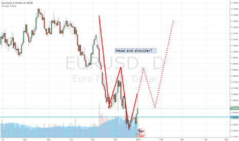 EURUSD: EURUSD Daily Head and Shoulder Appearing?