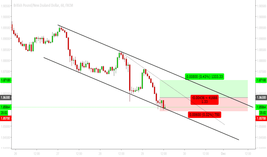 GBPNZD: GBPNZD - Long above 1.8630