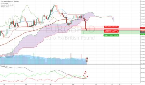 EURGBP: STRONG BULL TREND FOR GBP