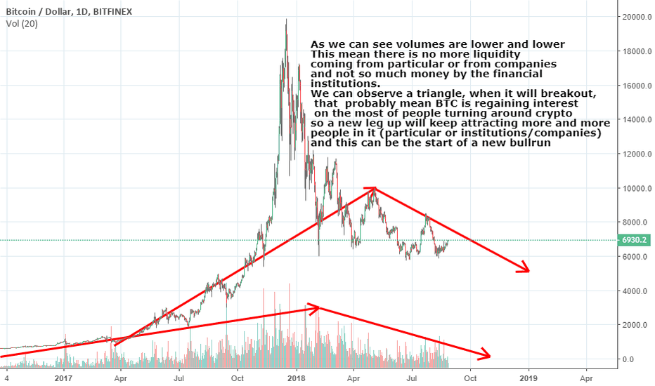 BTCUSD: Buy if breakout the triangle