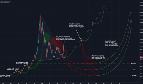 BTCUSD: Possible routes based on 2014 correction