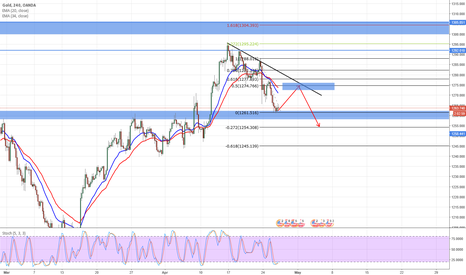 XAUUSD: XAUUSD retracement for sell again