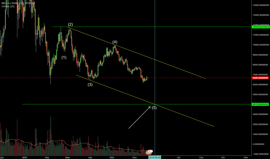 BTCUSD: BTC/USD bears
