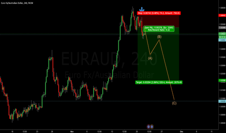 EURAUD: EURAUD - 4H Daily Retracement Opportunity