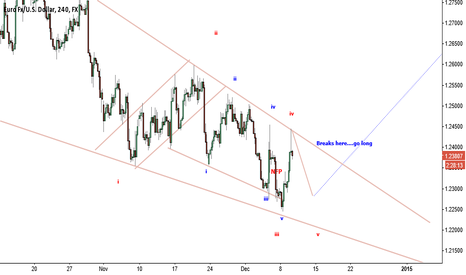 EURUSD: wait for price to break out the trendline to enter a long