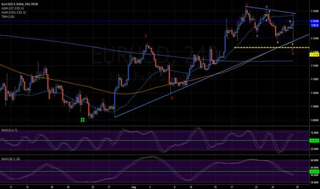 EURUSD: EURUSD wave C....in a few minutes