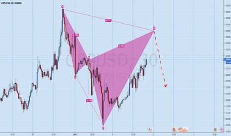 GBPUSD: Gbp/Usd Bearish pattern
