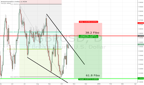 GBPUSD: GBP/USD expecting stophunt