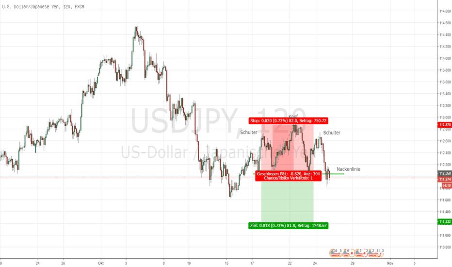 """USDJPY: """"Sichere Hafen""""-Währung Yen kreiert eine SKS in Marktkorrektur"""