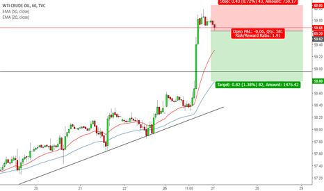 USOIL: Short OIl Pullback